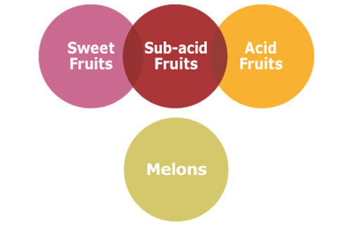 Juicers, take note! What kind of juices can be combined?