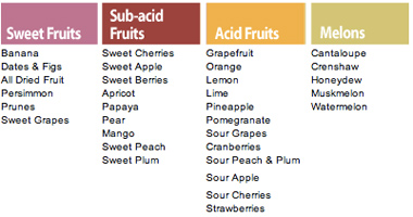 Ejuva Cleanse: Juice Combine Diagram